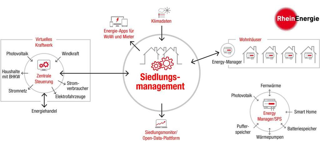 Siedlungsmanagement